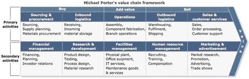 CPP Procurement Value Chain