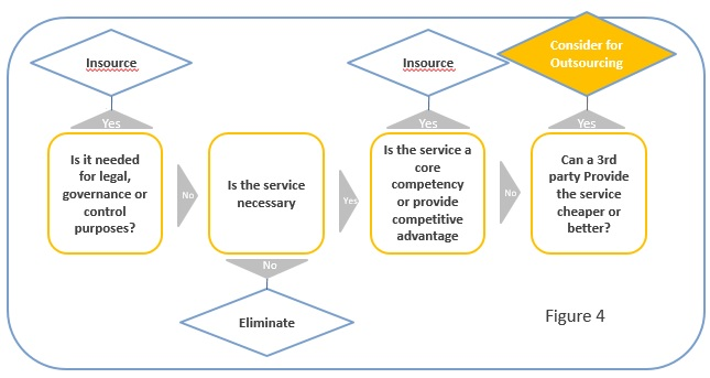 Outsourcing Decision Process