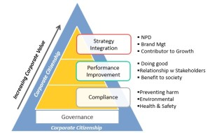 CSR – where ethics meet business practice