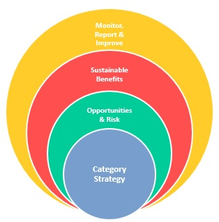 CSR Risk & Category Strategy Framework