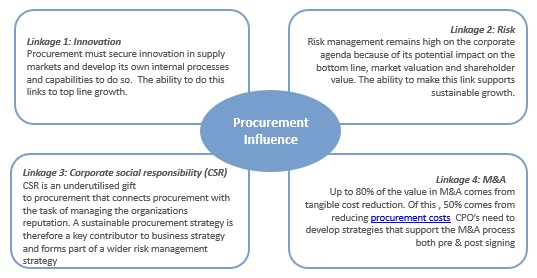 Procurement Influence: Creating Influential Linkages