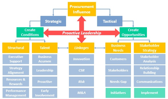 Creating the Conditions for Procurement Influence
