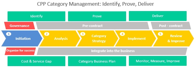 CPP Category Management Model: Identify, Prove, Deliver