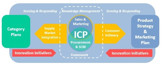 High level integration for ICP