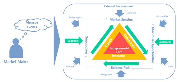 Market intelligence is the foundation for both category and supplier management