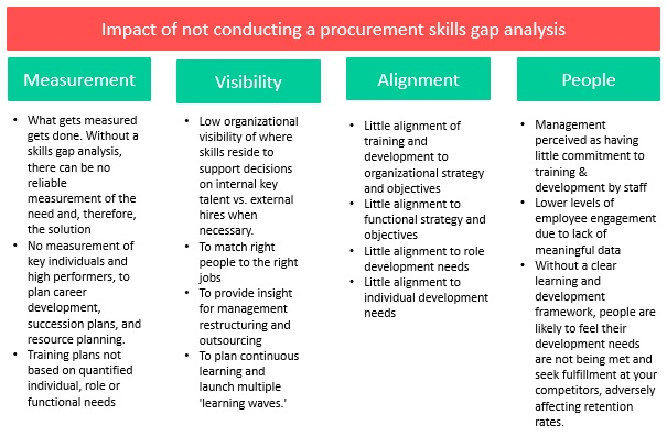 Procurement Skills Gap Analysis Problems Of Not Completing One
