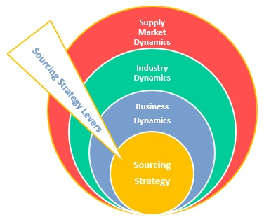Sourcing Strategy Dynamics