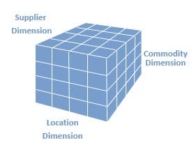 Spend Figures can be viewed at the intersection of any combination of cube dimensions