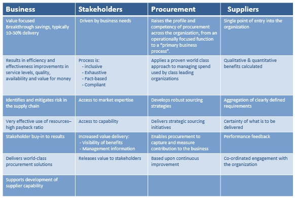 Key Procurement Skills Development for Today: Category Management