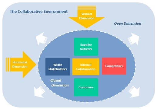 CPP: The Collaborative Environment