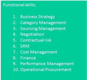 Category Functional skills