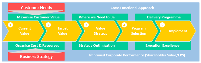 Strategic Cost Management Process