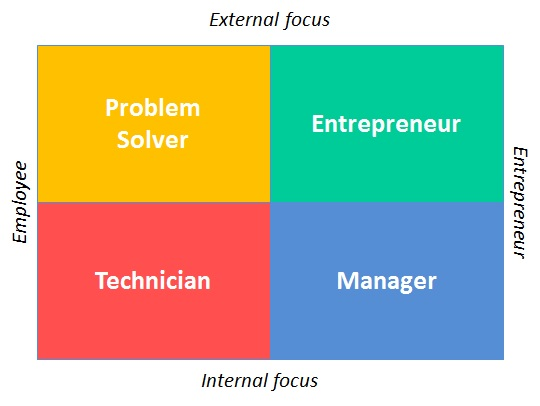 Employee Entrepreneur Matrix