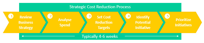 Cost Reduction Process 2