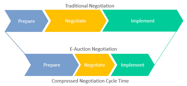 Negotiation Cycle Compression