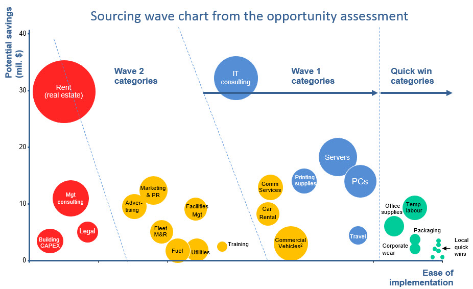 Sourcing Wave Chart3