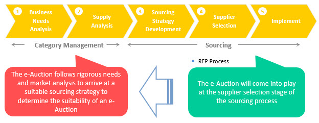 e-Auctions in the Sourcing Process