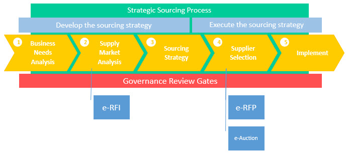 sourcing strategy To determine a solid sourcing strategy the first step is to gather the data that you or hiring managers will need in order to drive to a decision on where to focus recruiting activities by using this data, you can determine which employees have the most impact on the organization, return the most profit, make the most sales, or have stayed the.