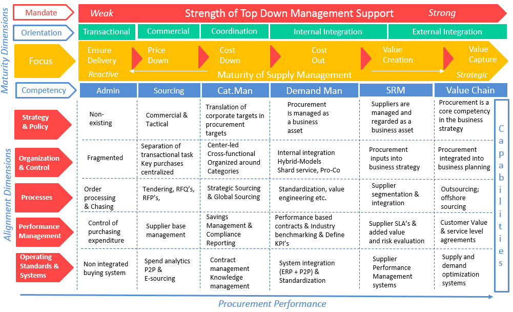 CPP Maturity & Alignment Model 2