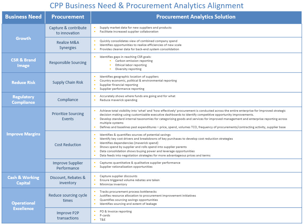 CPP Business Need & PA Alignment