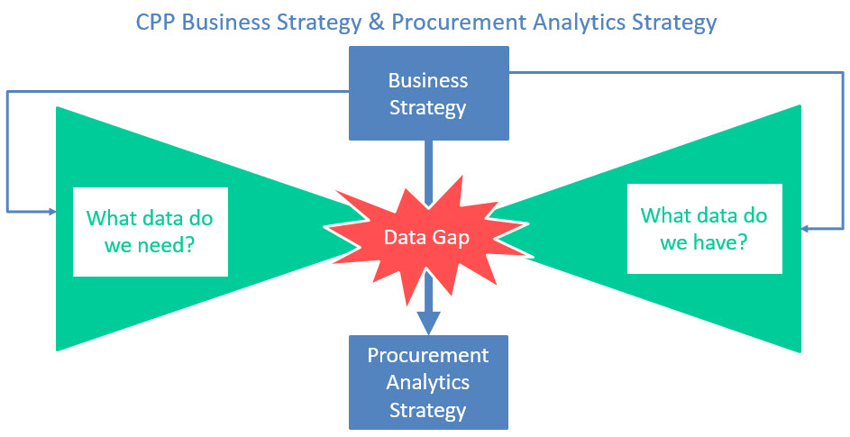 CPP Business Strategy & PA Strategy