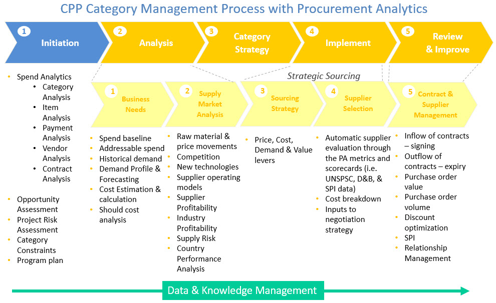 Develop a procurement analytics strategy for Procurement category strategy template