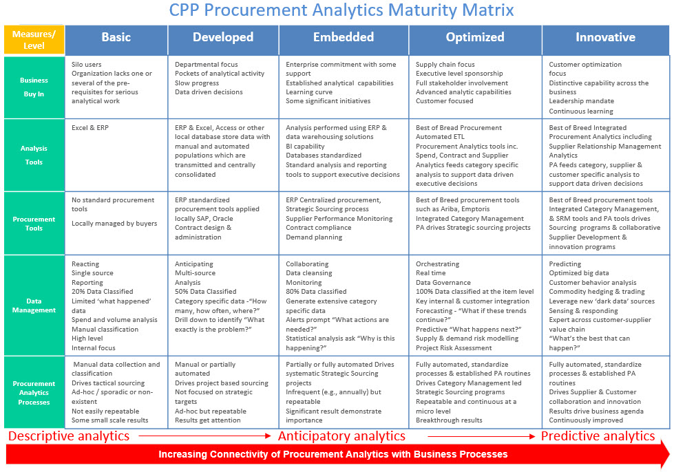 Procurement analytics maturity matters for Procurement category strategy template