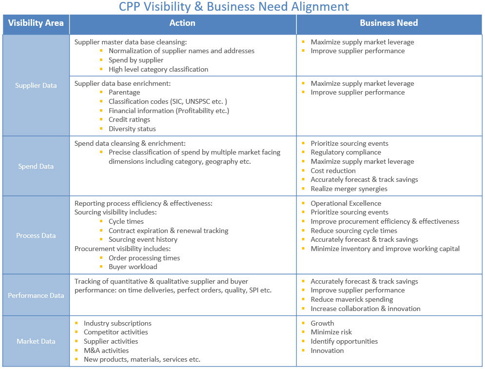 CPP Visibility & Business Need Alignment