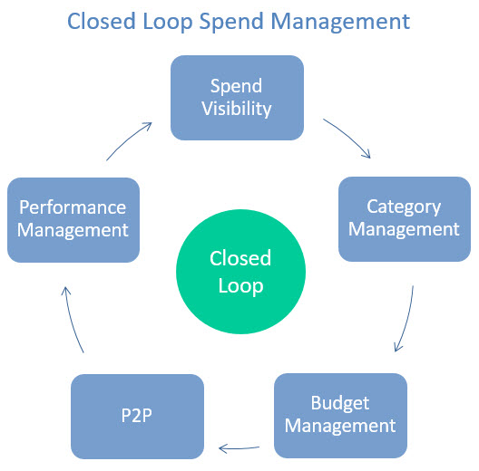 Closed loop spend management