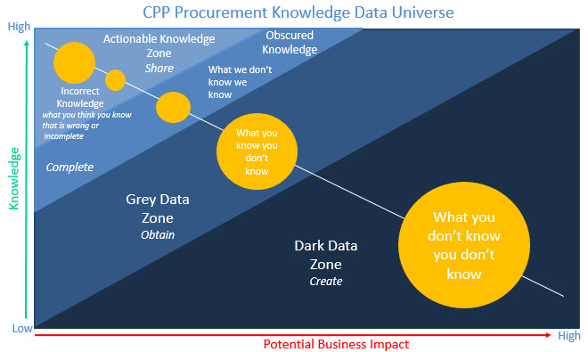 CPP Knowledge Universe