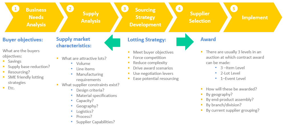 Lotting Strategy in the Sourcing Process