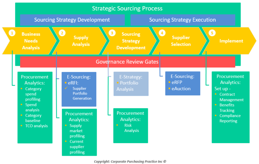 gap inc corporate level strategy This corporate structure is in line with gap inc's business-level strategy of differentiation, and further enables gap inc to implement its functional-level strategy of achieving a high level of customer responsiveness.