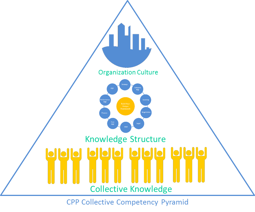CPP Collective Competence Pyramid