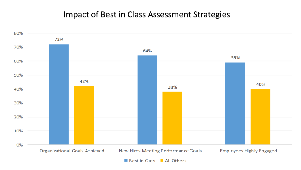 Impact of Best in Class