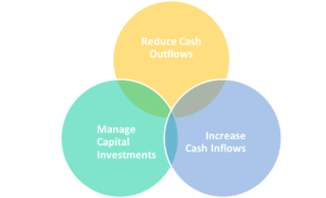 procurement can view its activities in terms of their impact upon cash flows